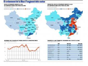 El creixement de la Xina i l'augment dels costos