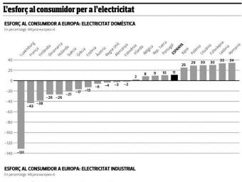 l'ESFORÇ AL CONSUMIDOR PER L'ELECTRICITAT