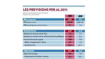 Diverses previsions macroeconòmiques