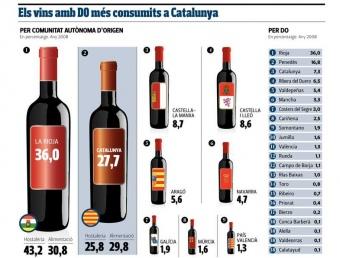 Els vins amb DOI més consumits a Catalunya