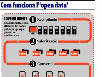Com funciona l'opendata