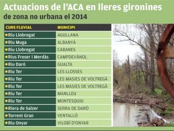 Llistat d'actuacions que l'ACA inclou a la demarcació de Girona