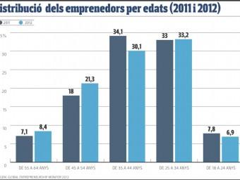 Distribució dels emprenedors per edats