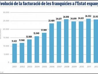 Evolució de la facturació de les franquícies 2001-2012