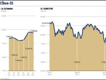 Evolució setmanal del mercat borsari