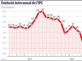 Evolució interanual de l'IPC. Espanya.