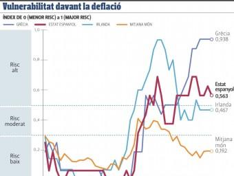 Els perills de la deflació a les economies del món