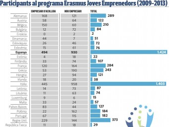 Participants al programa Erasmus per a Joves Emprenedors