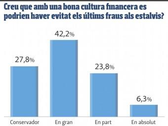 Enquesta als ciutadans sobre cultura financera