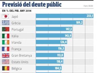 Previsió del deute públic.