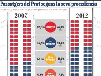Passatgers del Prat segons la seva procedència.