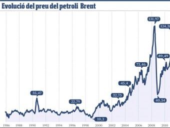 Evolució del preu del petroli