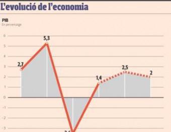 L'evolució de l'economia