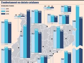 Evolució de l'endeutament a municipis catalans Eva Hernández