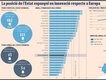 Nivells d'innovació a la Unió Europea