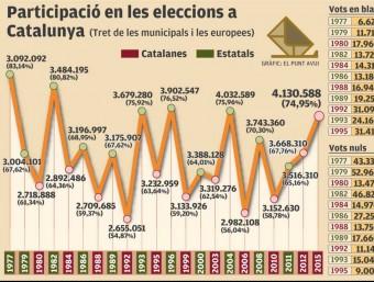 El 27-S esmicola el rècord absolut de participació en unes eleccions a Catalunya - 04 oct 2015