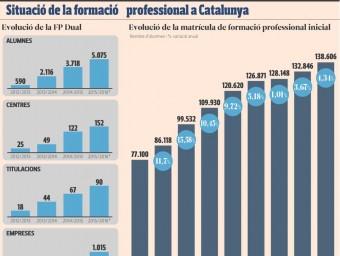 Radiografia de la FP Dual a Catalunya