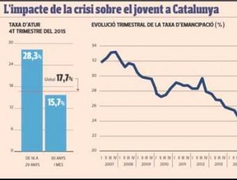 El jovent a Catalunya