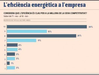 Enquesta sobre eficiència energètica entre empresaris