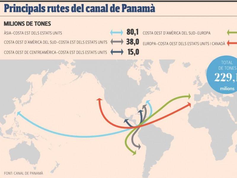 Rutes principals del canal de Panamà