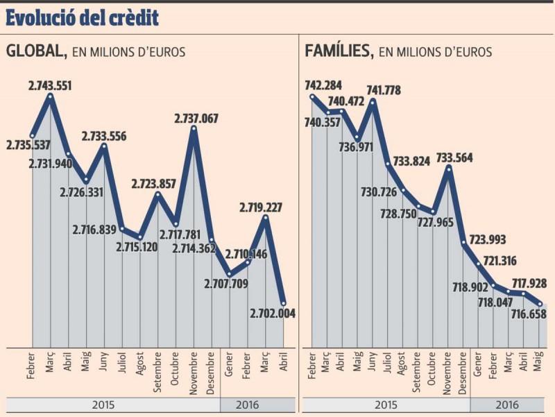Evolució del crèdit