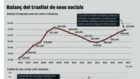 2.500 empreses van endur-se la seu social de Catalunya