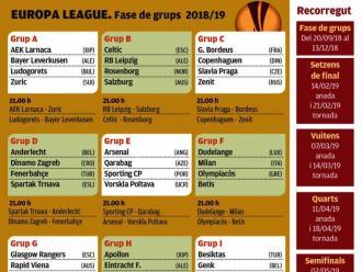 L'Europa League apuja el llistó en el retorn del Sevilla
