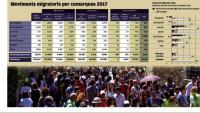 La Garrotxa i el Gironès lideren el creixement per migracions a les comarques gironines