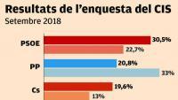 El PSOE continua primer i el PP de Casado recupera espai