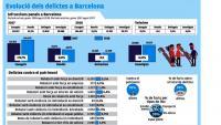 Puja un 19% el nombre de furts i robatoris violents a Barcelona