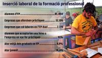 L'atur juvenil triplica el  dels joves graduats en FP