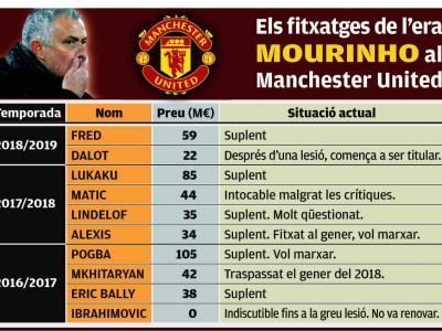 La despesa en fitxatges de l'era Mourinho