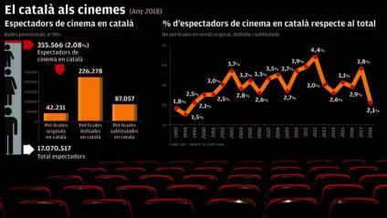 El cinema en català cau al 2%