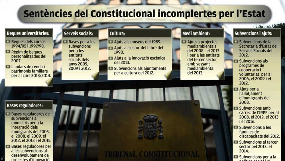 Les sentències del TC, el TS  i l'AN desobeïdes per Rajoy