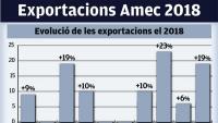L'Amec invoca el model basc per a l'exportació