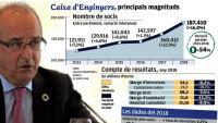Caixa d'Enginyers guanya un 17% de clients, fins als 188.000 socis, el 2018