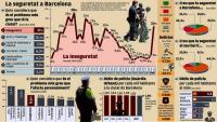 Les dades sobre seguretat a Barcelona