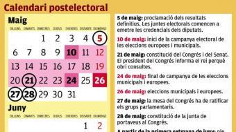 El calendari postelectoral