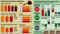 L'estat de la justícia a Catalunya