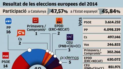 L'eurodiputat, més car