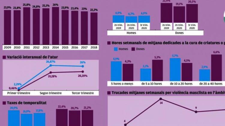 La Covid-19 agreuja la desigualtat