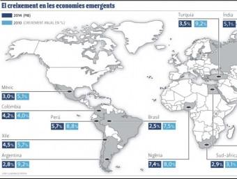 Geografia de les economies emergents