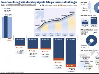 Evolució de l'emigració a Catalunya i perfil dels que marxen a l'estranger
