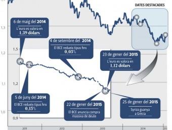 Evolució del canvi euro/dòlar