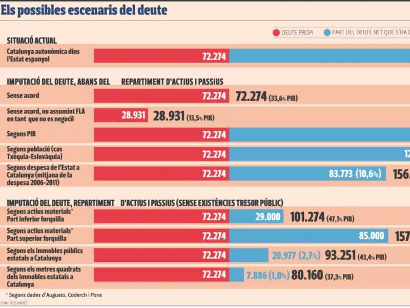 Quant pesarà la motxilla del deute català? Foto:Arxiu