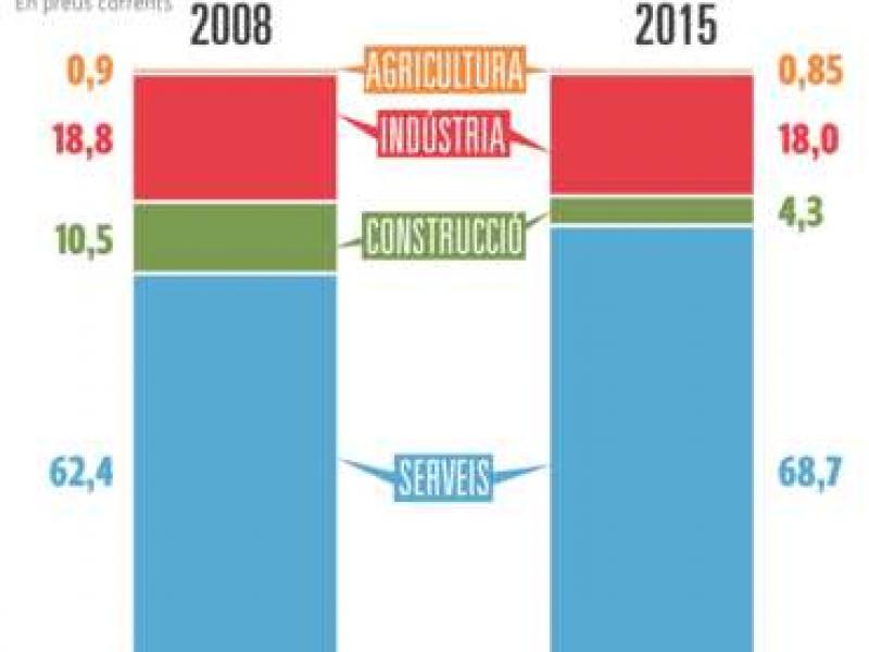 El PIB torna al nivell de fa vuit anys Foto:Arxiu