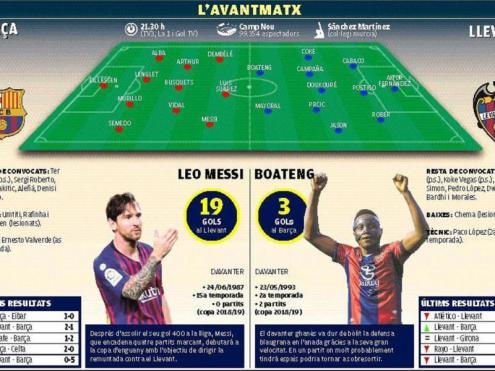 La prèvia del Barça-Llevant